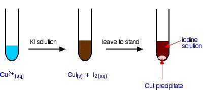 Rates of Reaction Experiment HCl and Sodium Thiosulphate